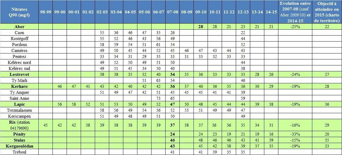 tableau Q90 NO3 tous CE suivis MAJ 2014-15