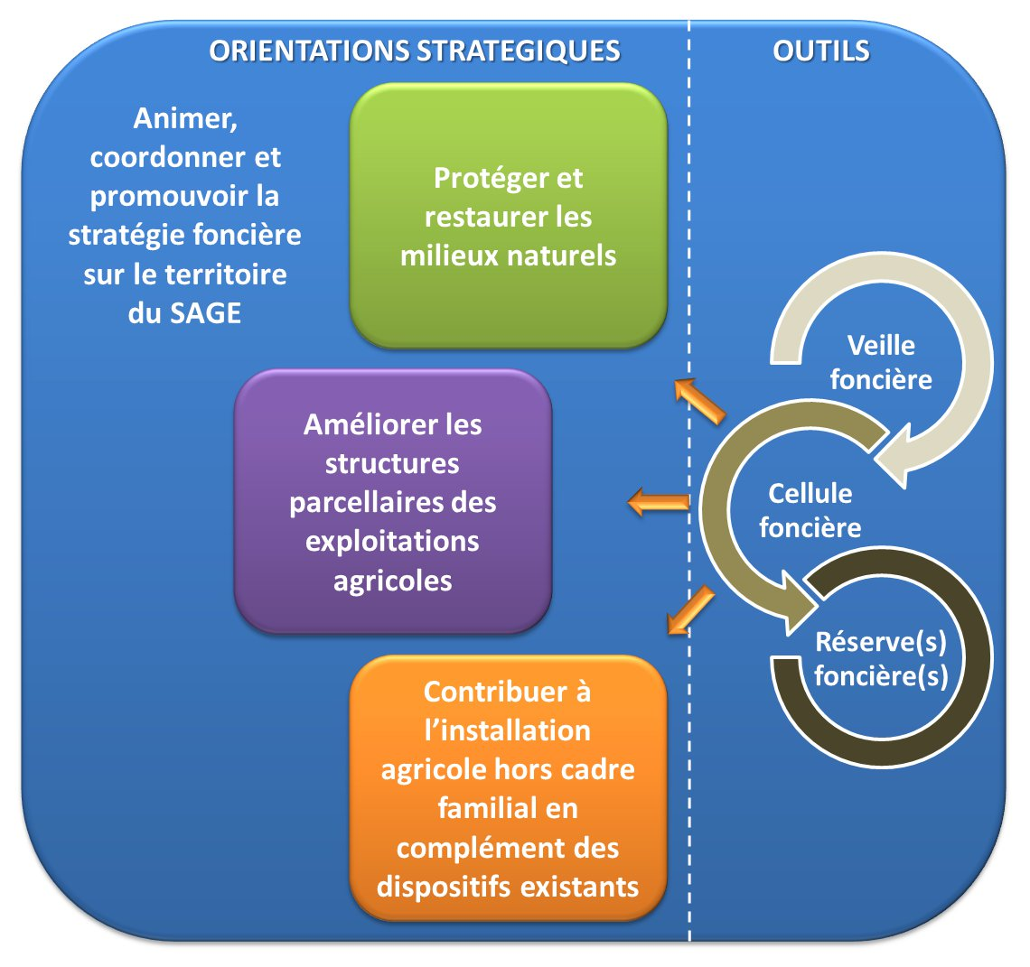 Orientations_outils