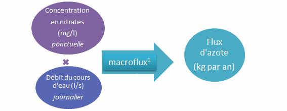 schémas macroflux
