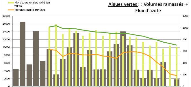 Qualité de l'eau : résultats de l'année hydrologique 2018/2019